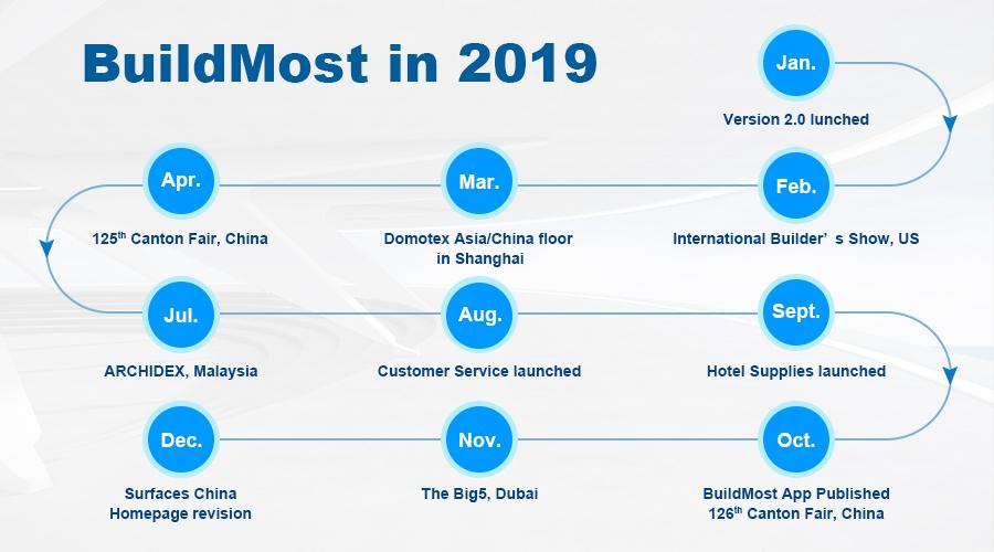 BuildMost in 2019.jpg