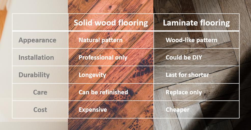 Solid wood flooring and Laminate flooring